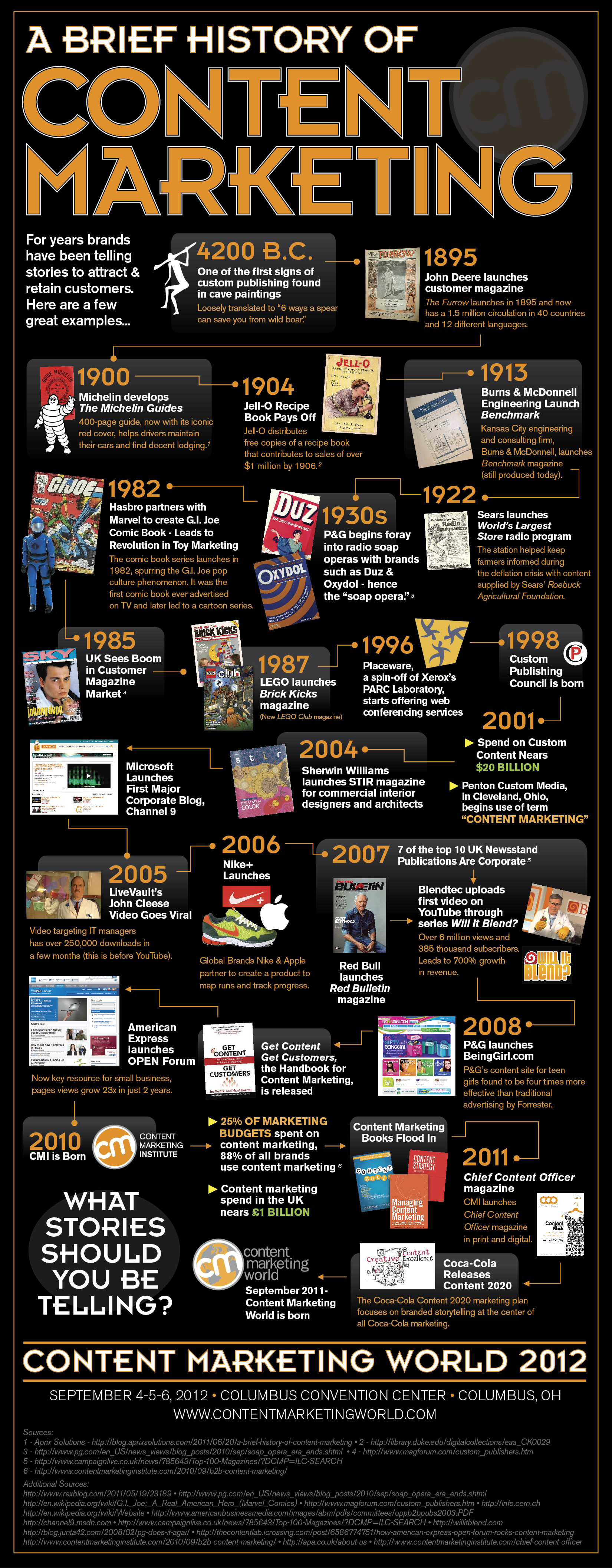 The Evolution Of Marketing – From Trade to Tech